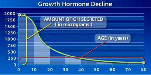 The Decline Of HGH Levels
